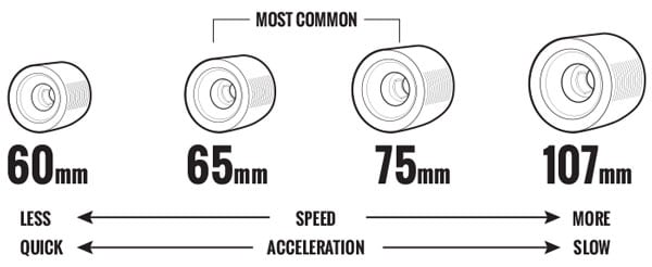Cruiser Longboard Wheels