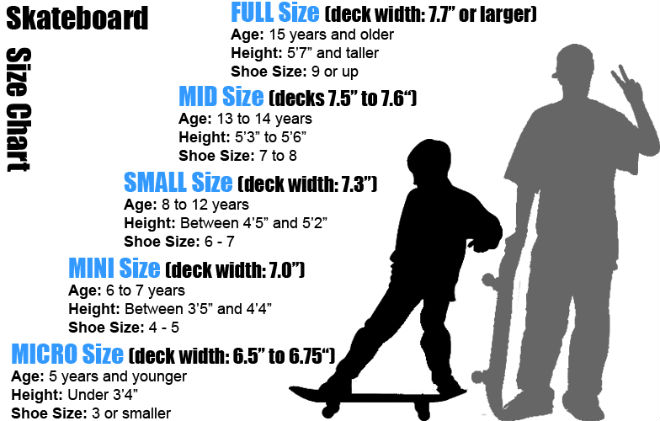 What size skateboard should i get for Standard deck board lengths