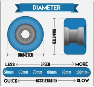 Diameter Longboard Wheel