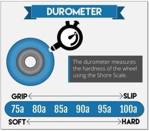 Durometer Longboard Wheel