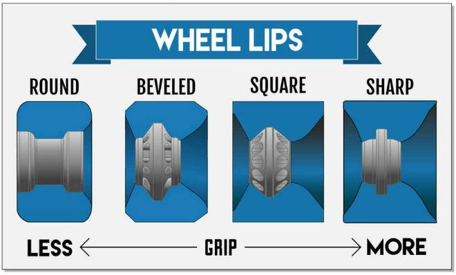 Longboard Wheel Shape