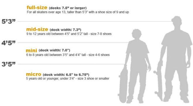 Grafik zur Longboard Größe