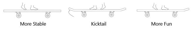 Choosing a Kicktail or No Kicktail