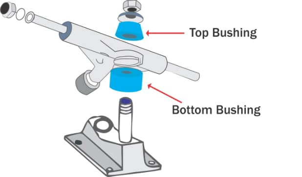 Components related to skateboard bushings