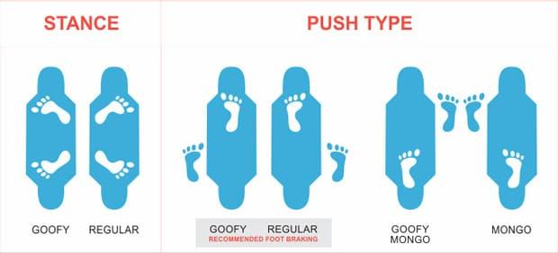 Goofy or Regular Stance