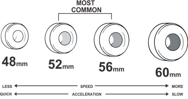 The size of Skateboard wheels and bearings