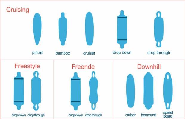 Types of Longboards