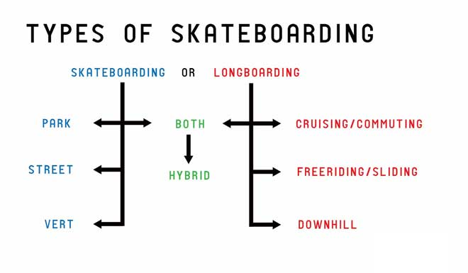Types Of Skateboarding
