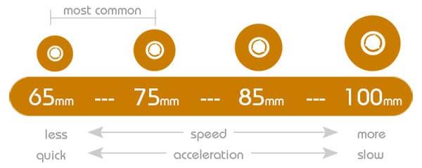Understanding Longboard Wheels