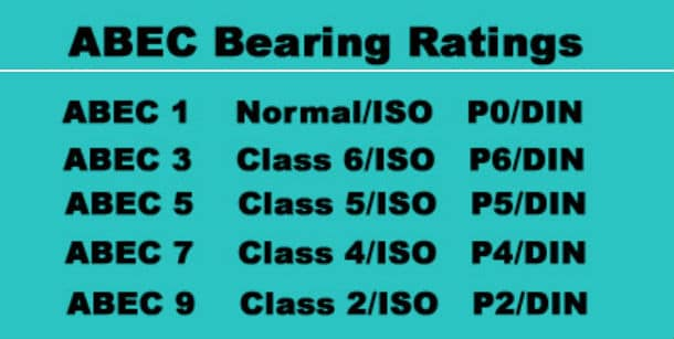 The ABEC Rating system