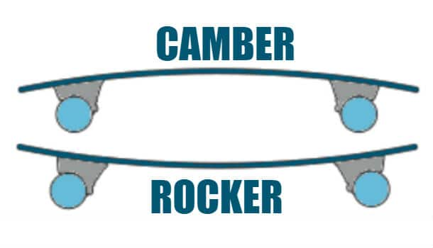 Camber and Rocker
