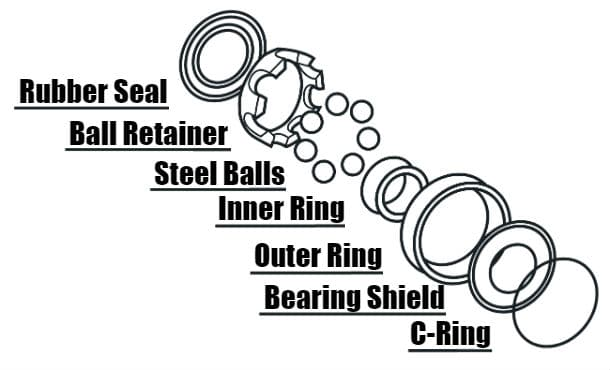 Elements of A Bearing