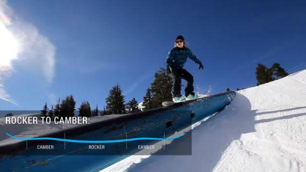 Snowboard Profiles
